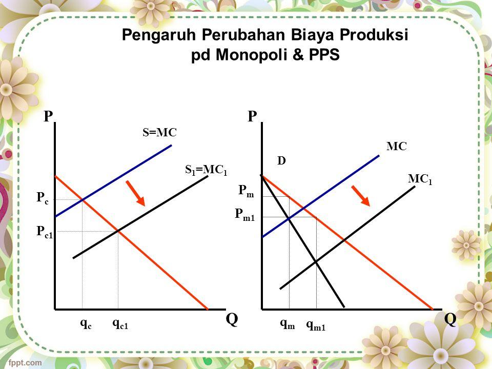 Pengaruh Perubahan Biaya Produksi pd Monopoli & PPS