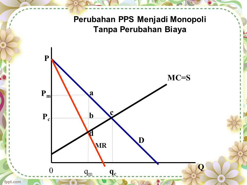 Perubahan PPS Menjadi Monopoli Tanpa Perubahan Biaya