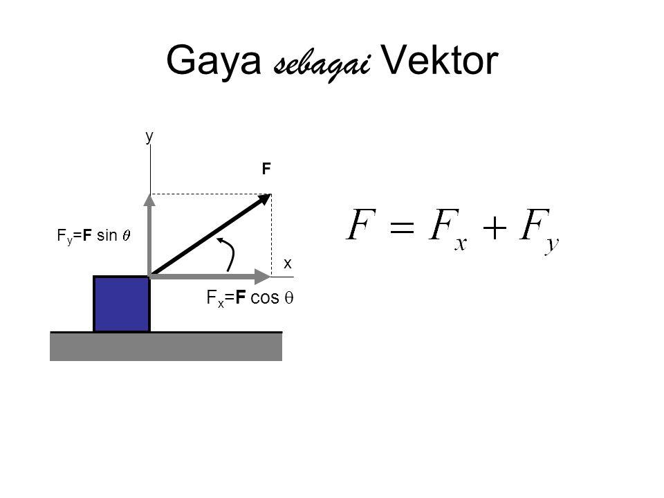 Gaya sebagai Vektor y x Fx=F cos q Fy=F sin q F