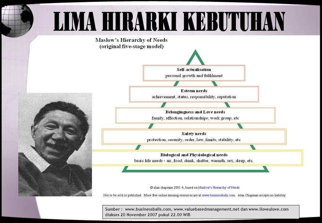 LIMA HIRARKI KEBUTUHAN