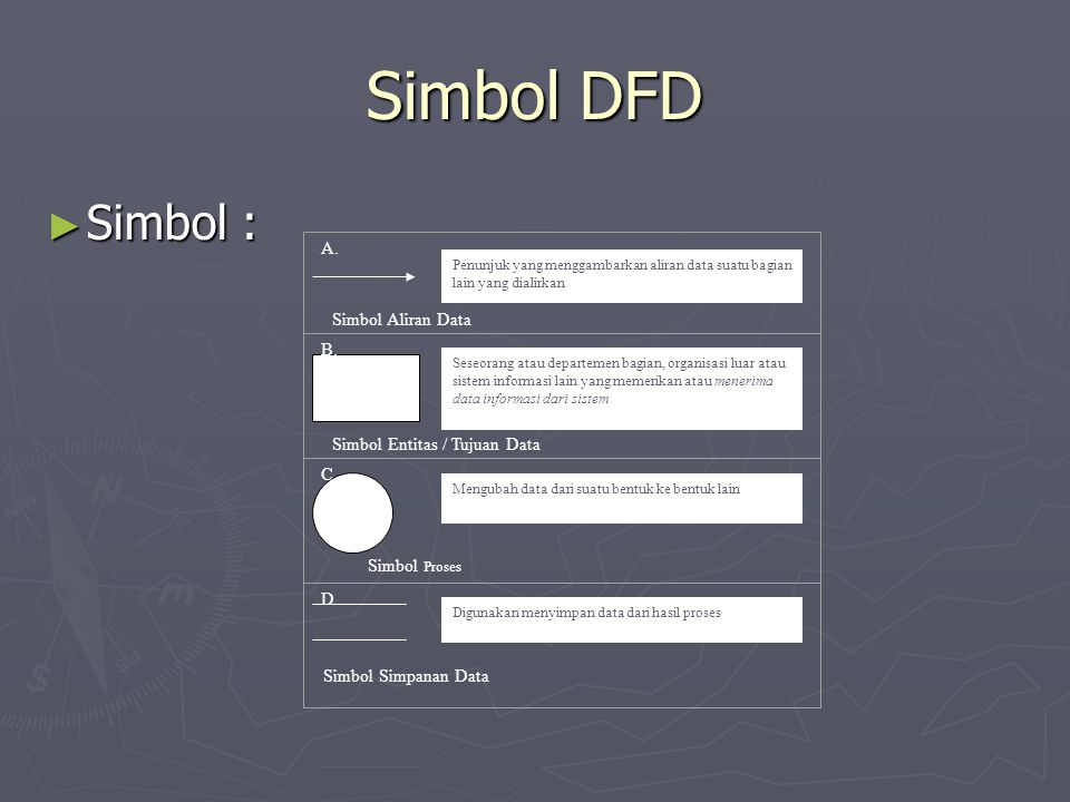 Simbol DFD Simbol : A. Simbol Aliran Data B.