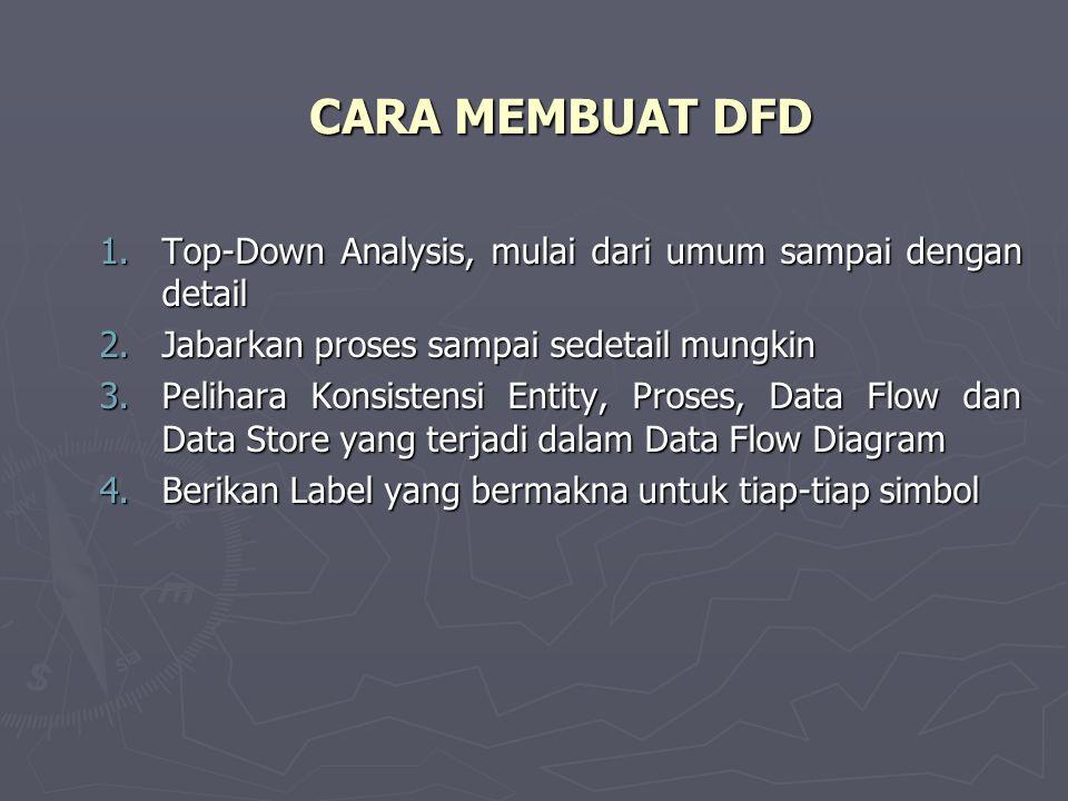 CARA MEMBUAT DFD Top-Down Analysis, mulai dari umum sampai dengan detail. Jabarkan proses sampai sedetail mungkin.