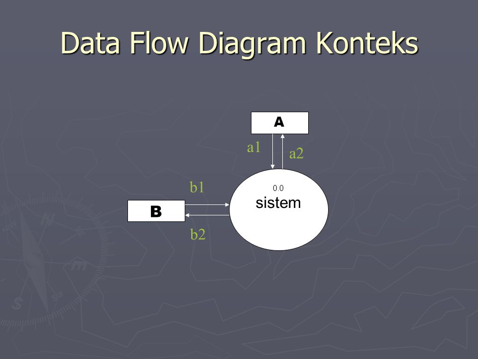 Data Flow Diagram Konteks