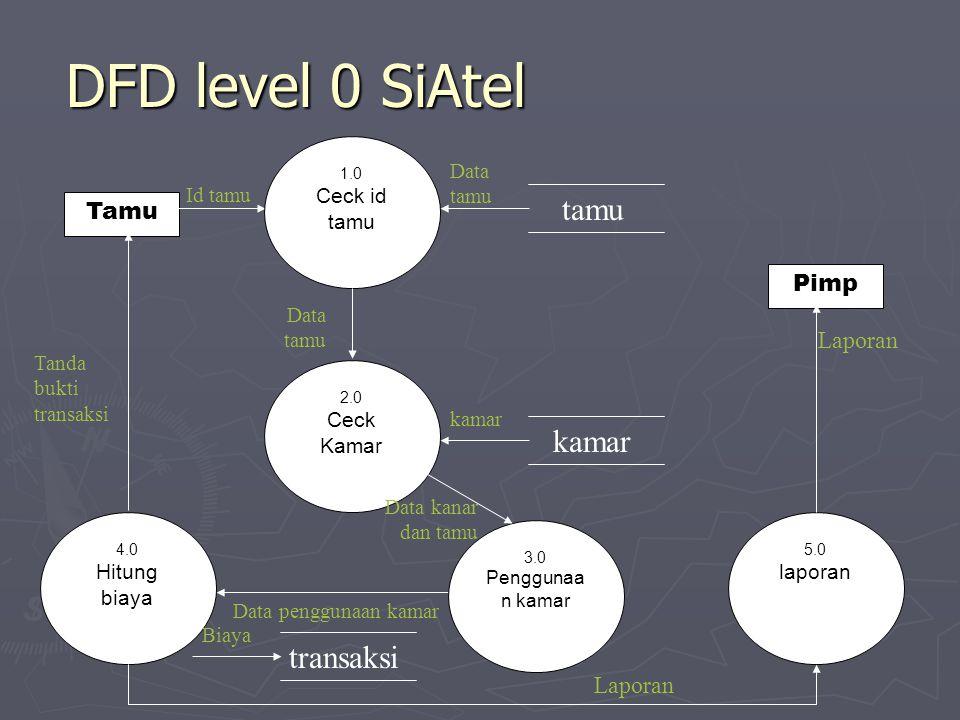DFD level 0 SiAtel tamu kamar transaksi Tamu Pimp Laporan Laporan