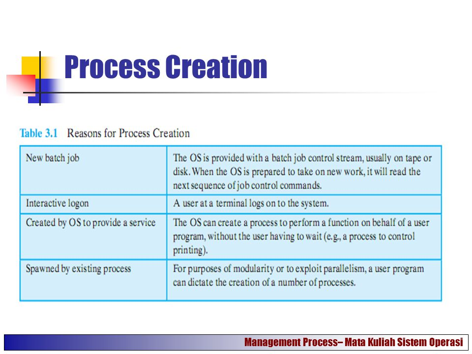 Process Creation Management Process– Mata Kuliah Sistem Operasi
