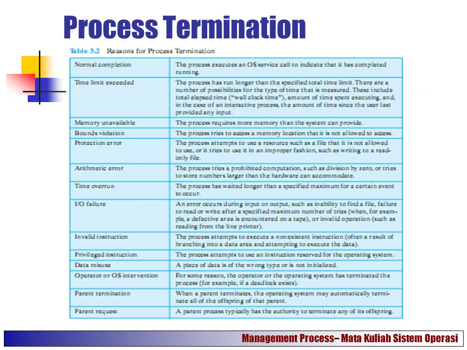 Process Termination Management Process– Mata Kuliah Sistem Operasi
