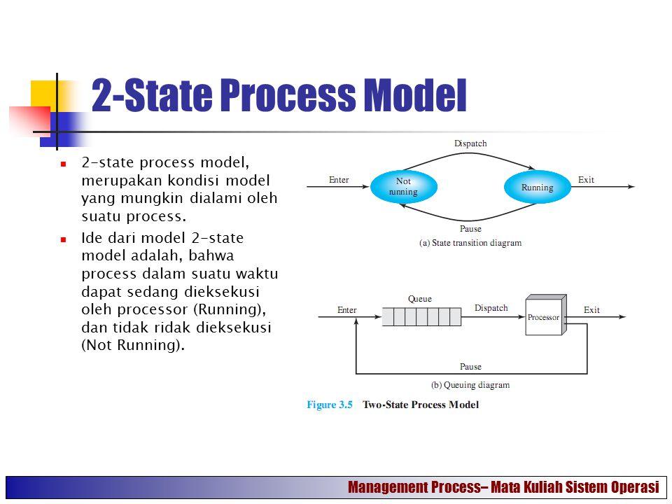 2-State Process Model 2-state process model, merupakan kondisi model yang mungkin dialami oleh suatu process.