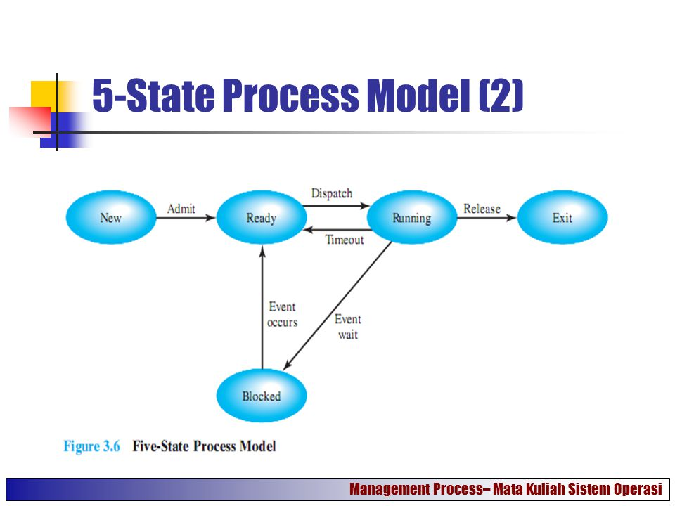 5-State Process Model (2)