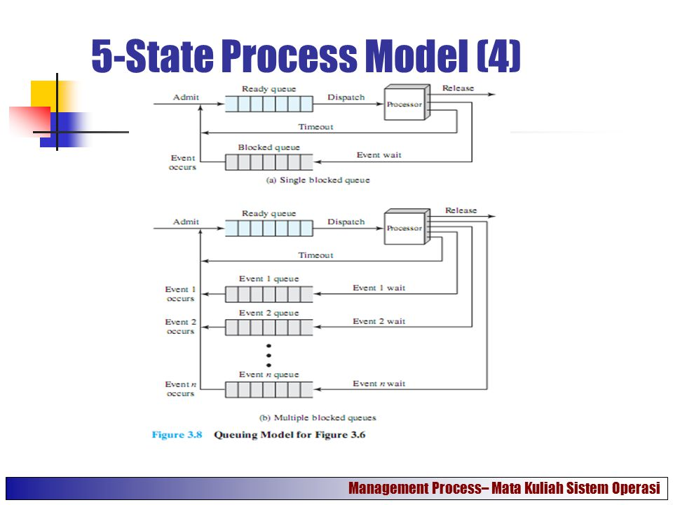5-State Process Model (4)