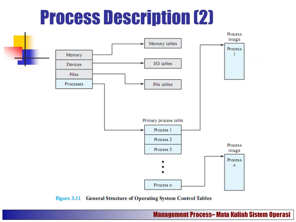 Process Description (2)