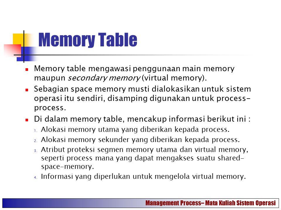 Memory Table Memory table mengawasi penggunaan main memory maupun secondary memory (virtual memory).