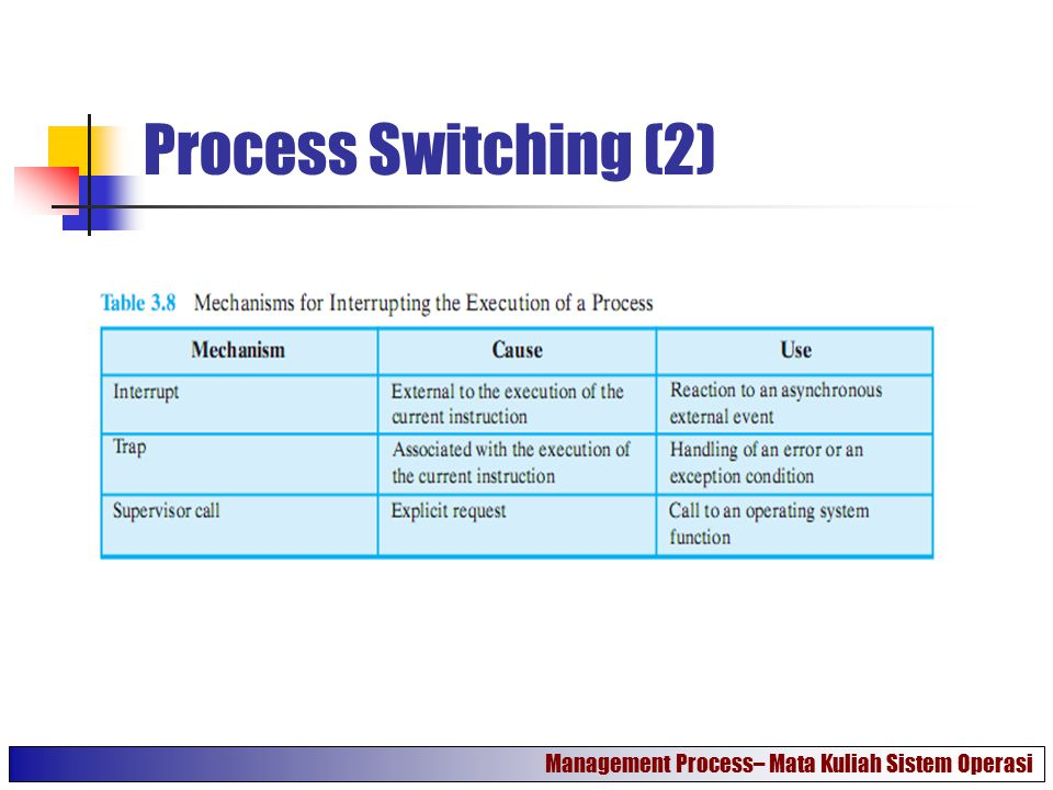 Process Switching (2) Management Process– Mata Kuliah Sistem Operasi