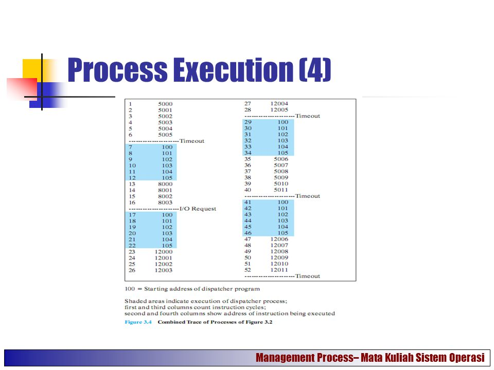 Process Execution (4) Management Process– Mata Kuliah Sistem Operasi