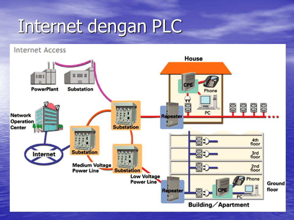 Internet dengan PLC