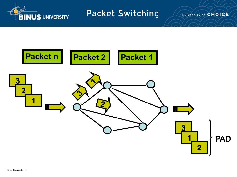 Packet Switching Packet n Packet 1 Packet 2 3 2 1 PAD Bina Nusantara