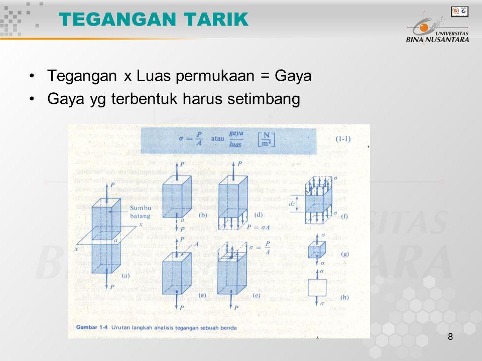 TEGANGAN TARIK Tegangan x Luas permukaan = Gaya