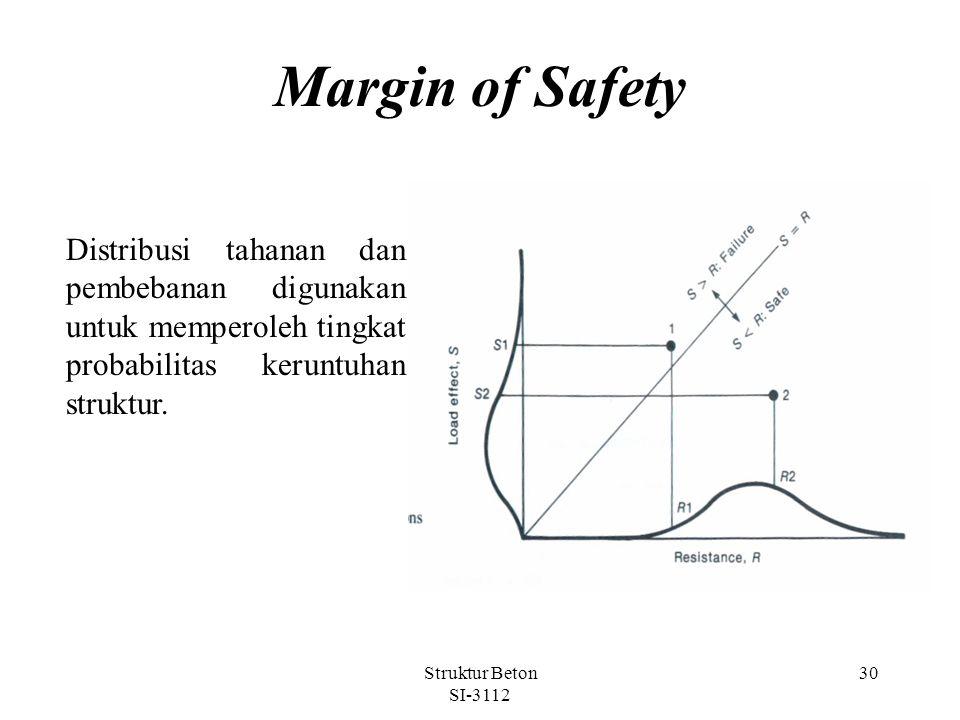 Margin of Safety Distribusi tahanan dan pembebanan digunakan untuk memperoleh tingkat probabilitas keruntuhan struktur.