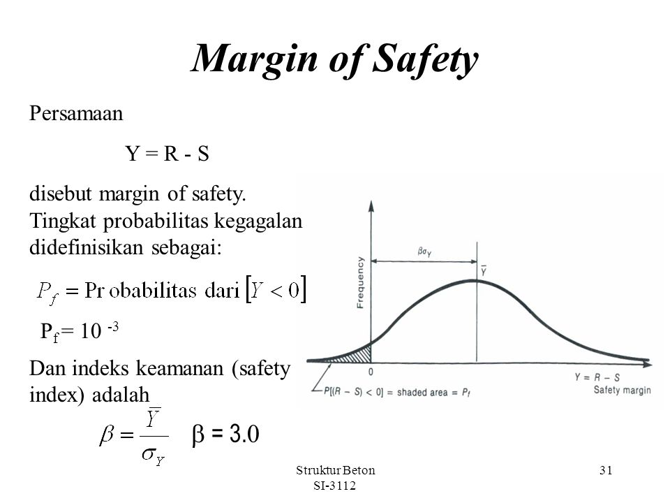 Margin of Safety b = 3.0 Persamaan Y = R - S