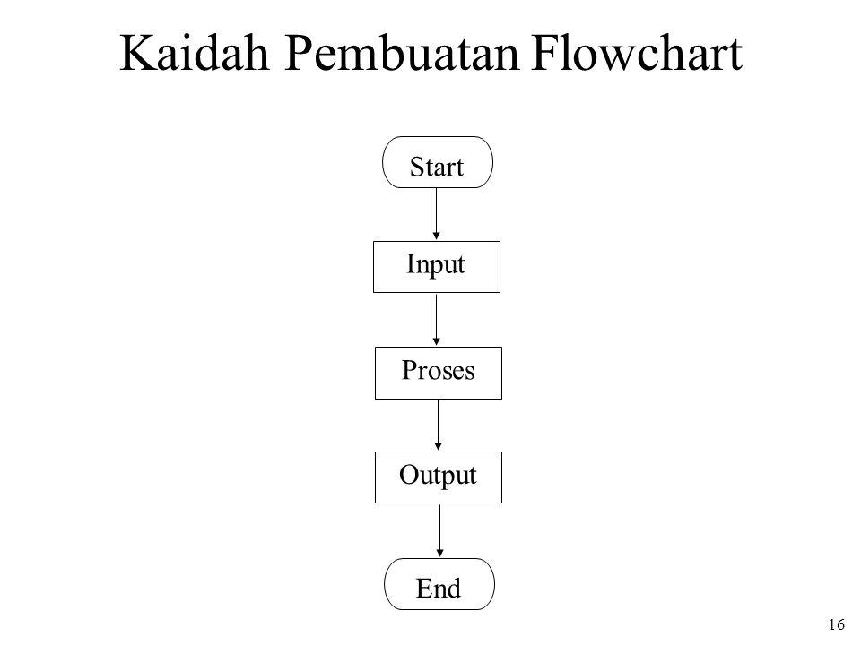 Kaidah Pembuatan Flowchart