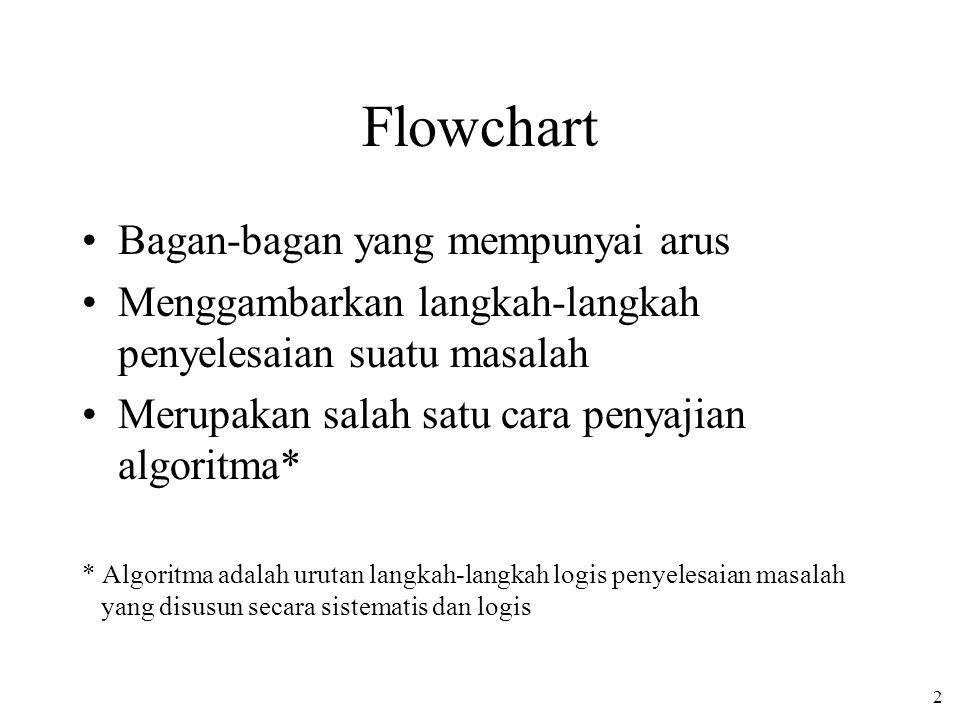 Flowchart Bagan-bagan yang mempunyai arus