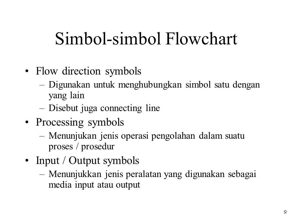 Simbol-simbol Flowchart