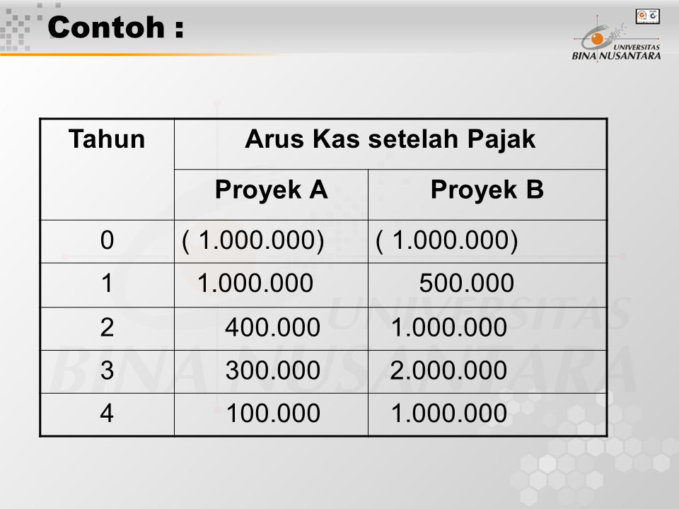 Contoh : Tahun Arus Kas setelah Pajak Proyek A Proyek B ( 1.000.000) 1