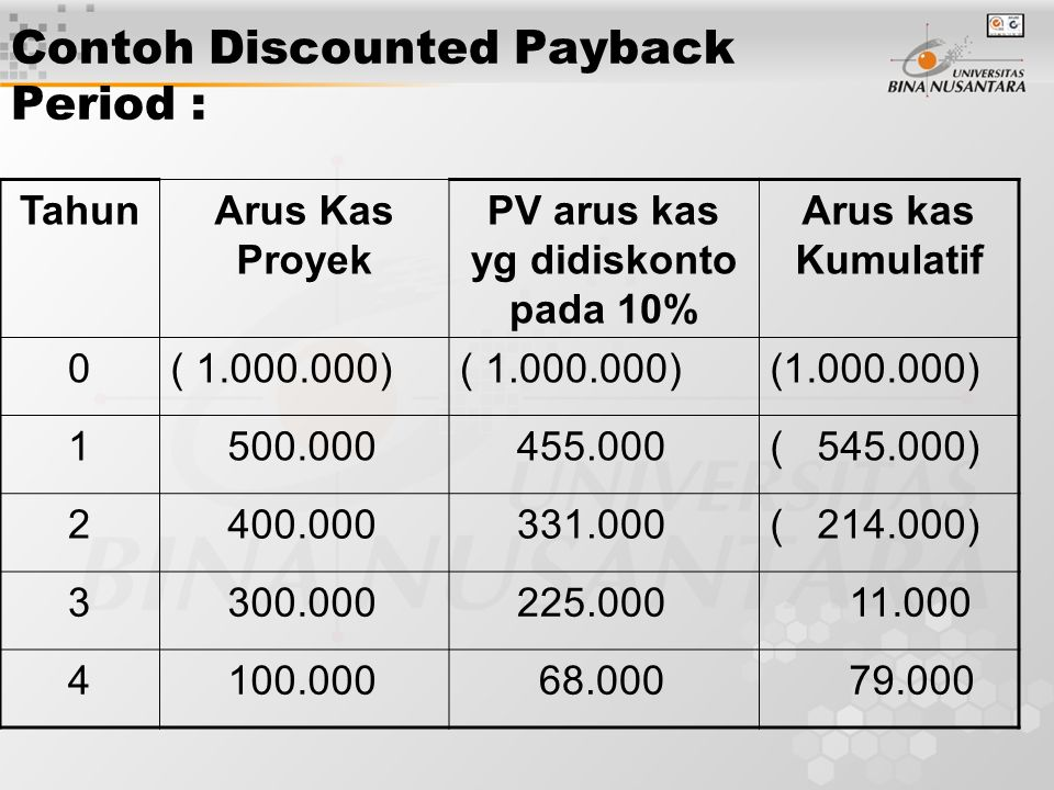 Contoh Discounted Payback Period :