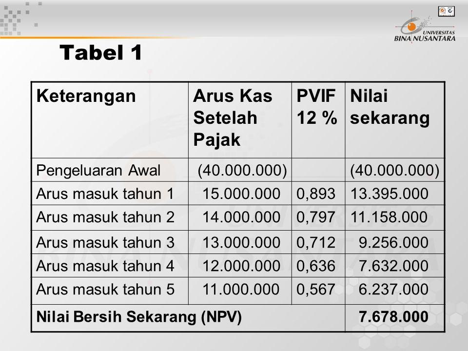 Tabel 1 Keterangan Arus Kas Setelah Pajak PVIF 12 % Nilai sekarang
