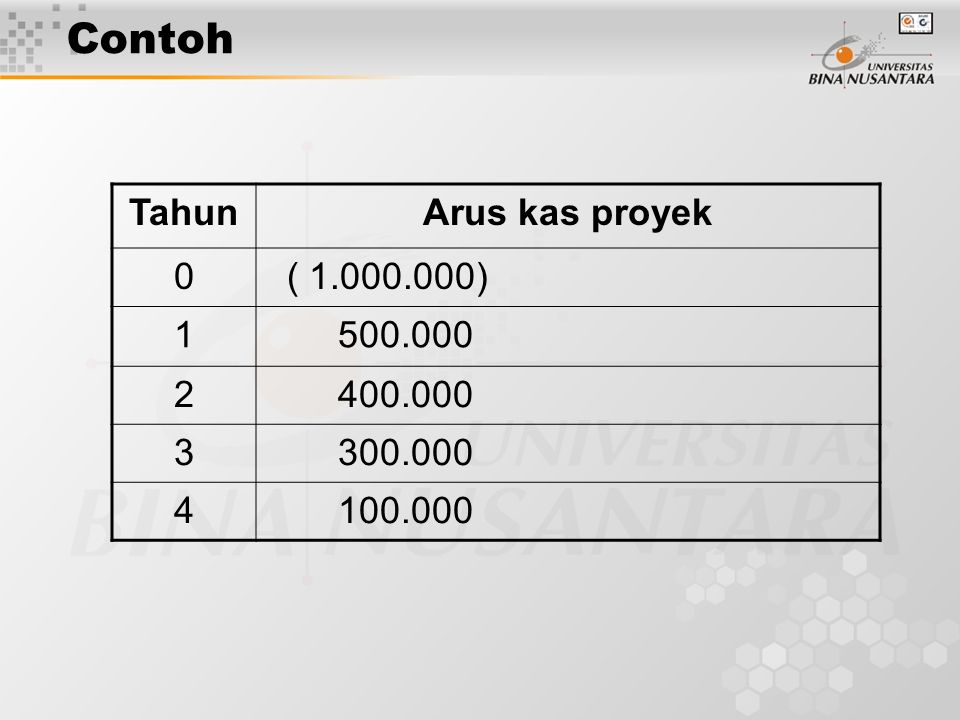 Contoh Tahun Arus kas proyek ( 1.000.000) 1 500.000 2 400.000 3