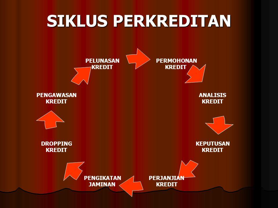 SIKLUS PERKREDITAN