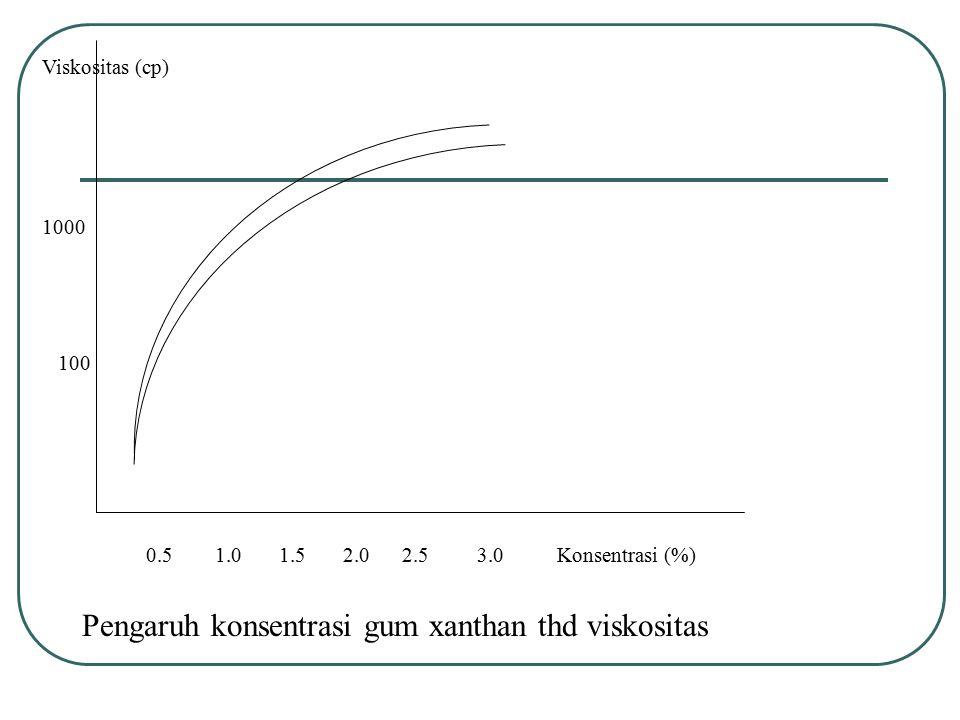 Pengaruh konsentrasi gum xanthan thd viskositas