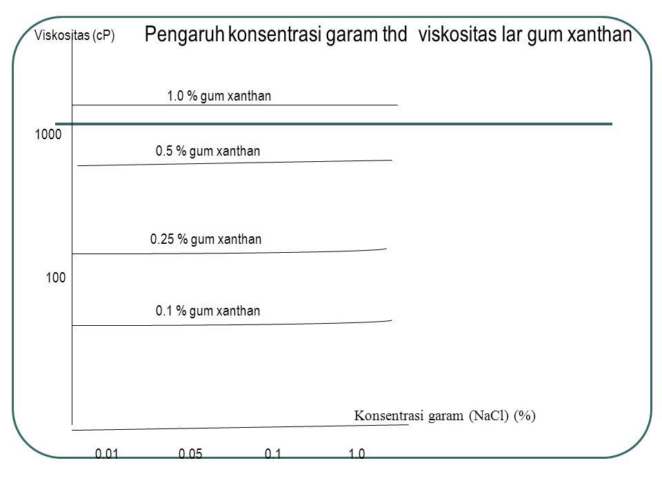 Pengaruh konsentrasi garam thd viskositas lar gum xanthan