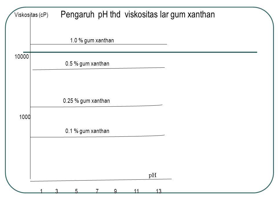 Pengaruh pH thd viskositas lar gum xanthan