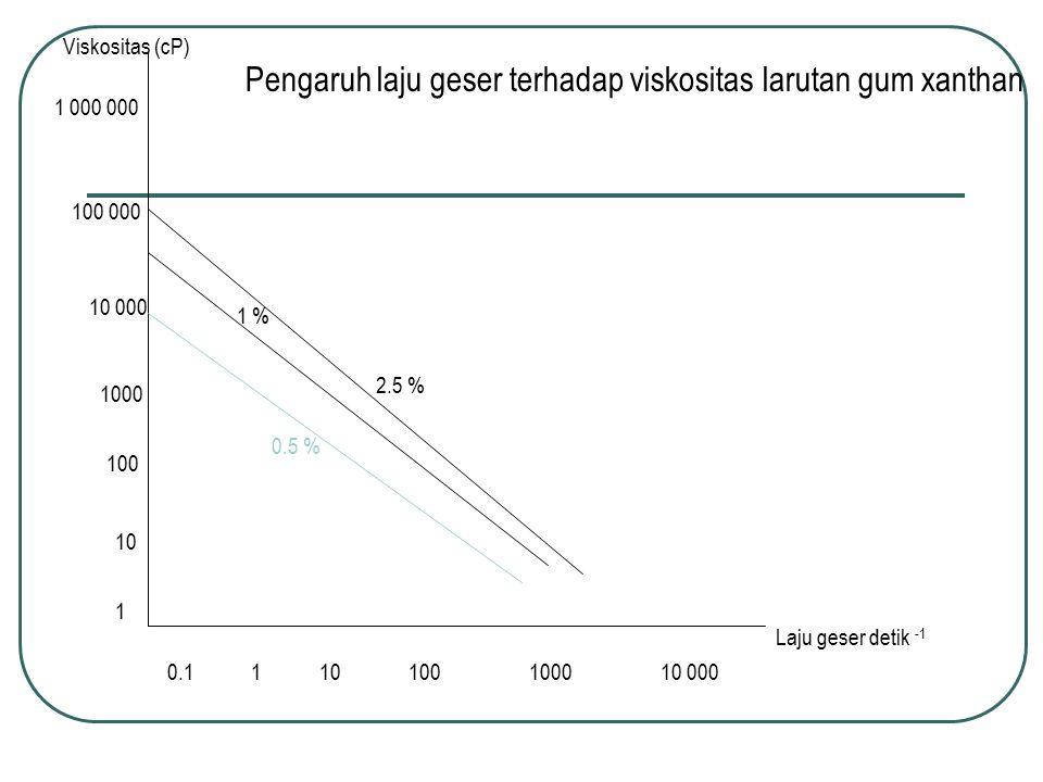 Pengaruh laju geser terhadap viskositas larutan gum xanthan