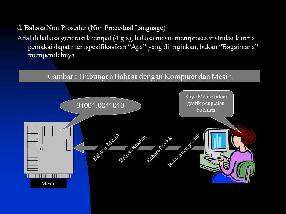 Gambar : Hubungan Bahasa dengan Komputer dan Mesin