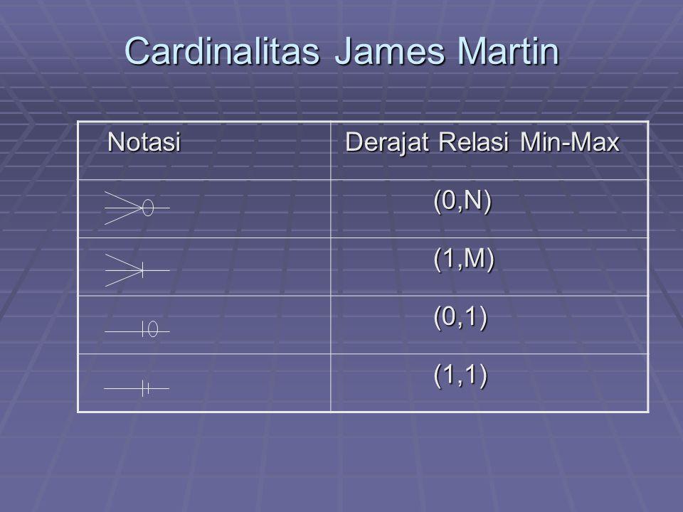 Cardinalitas James Martin