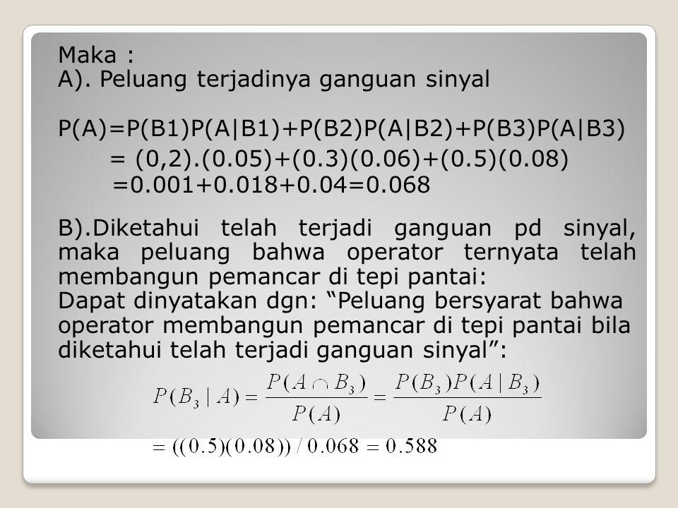 A). Peluang terjadinya ganguan sinyal