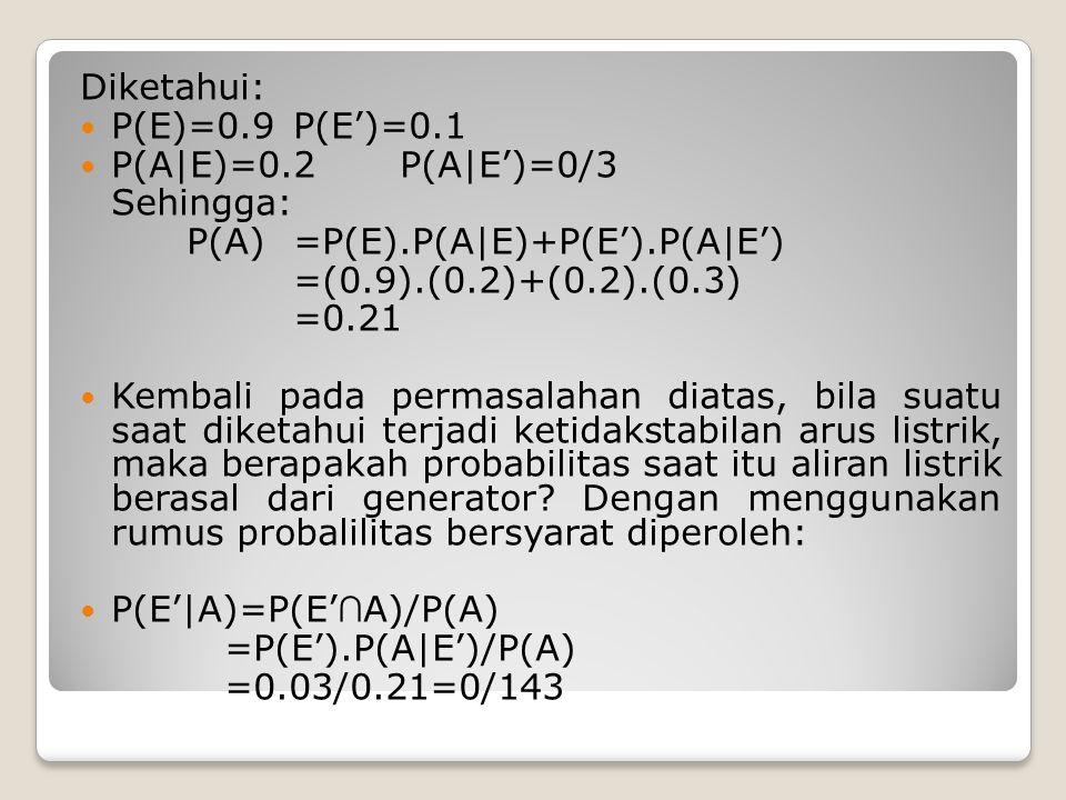 Diketahui: P(E)=0.9 P(E')=0.1. P(A|E)=0.2 P(A|E')=0/3. Sehingga: P(A) =P(E).P(A|E)+P(E').P(A|E')
