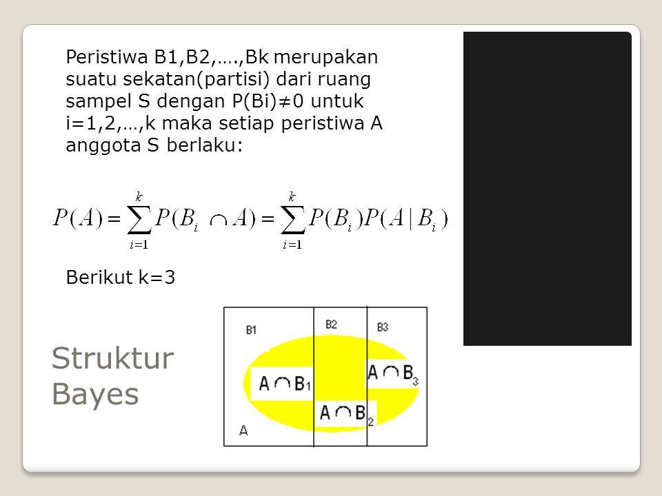 Peristiwa B1,B2,….,Bk merupakan suatu sekatan(partisi) dari ruang sampel S dengan P(Bi)≠0 untuk i=1,2,…,k maka setiap peristiwa A anggota S berlaku: