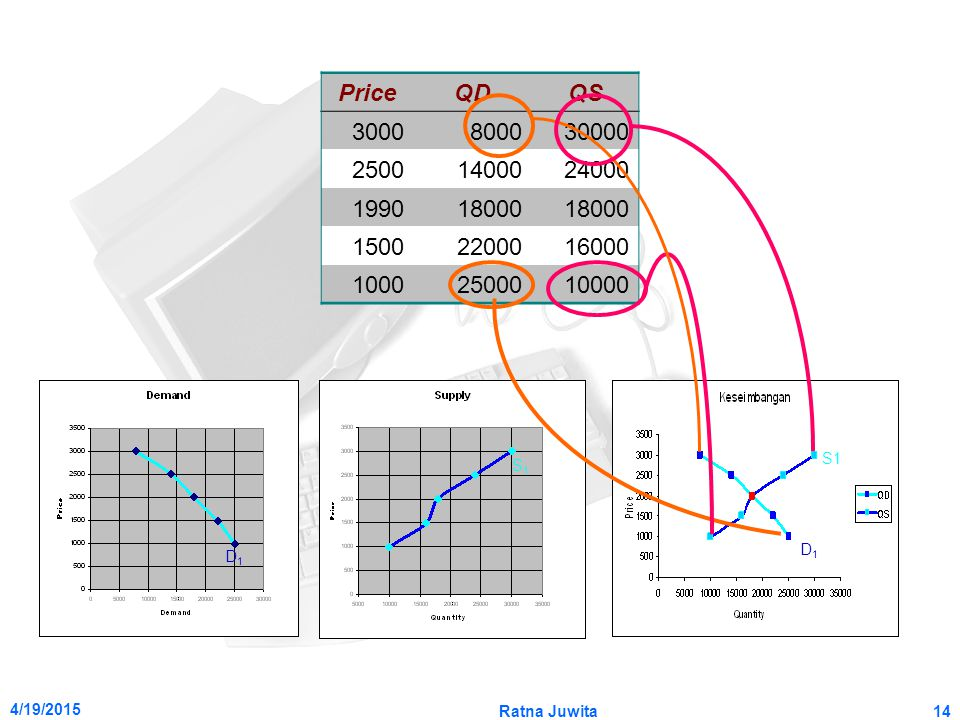 Price QD. QS. 3000. 8000. 30000. 2500. 14000. 24000. 1990. 18000. 1500. 22000. 16000. 1000.