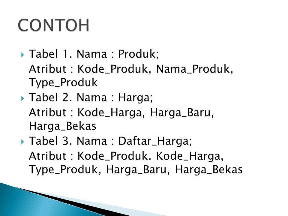 CONTOH Tabel 1. Nama : Produk;