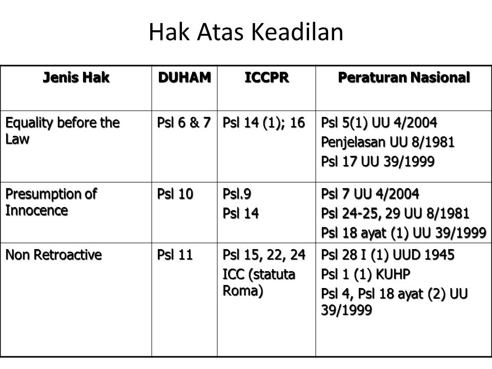 Hak Atas Keadilan Jenis Hak DUHAM ICCPR Peraturan Nasional
