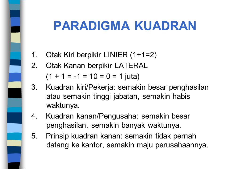PARADIGMA KUADRAN 1. Otak Kiri berpikir LINIER (1+1=2)