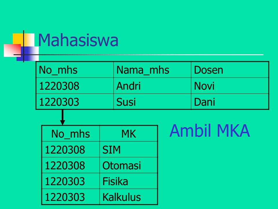 Mahasiswa Ambil MKA No_mhs Nama_mhs Dosen 1220308 Andri Novi 1220303