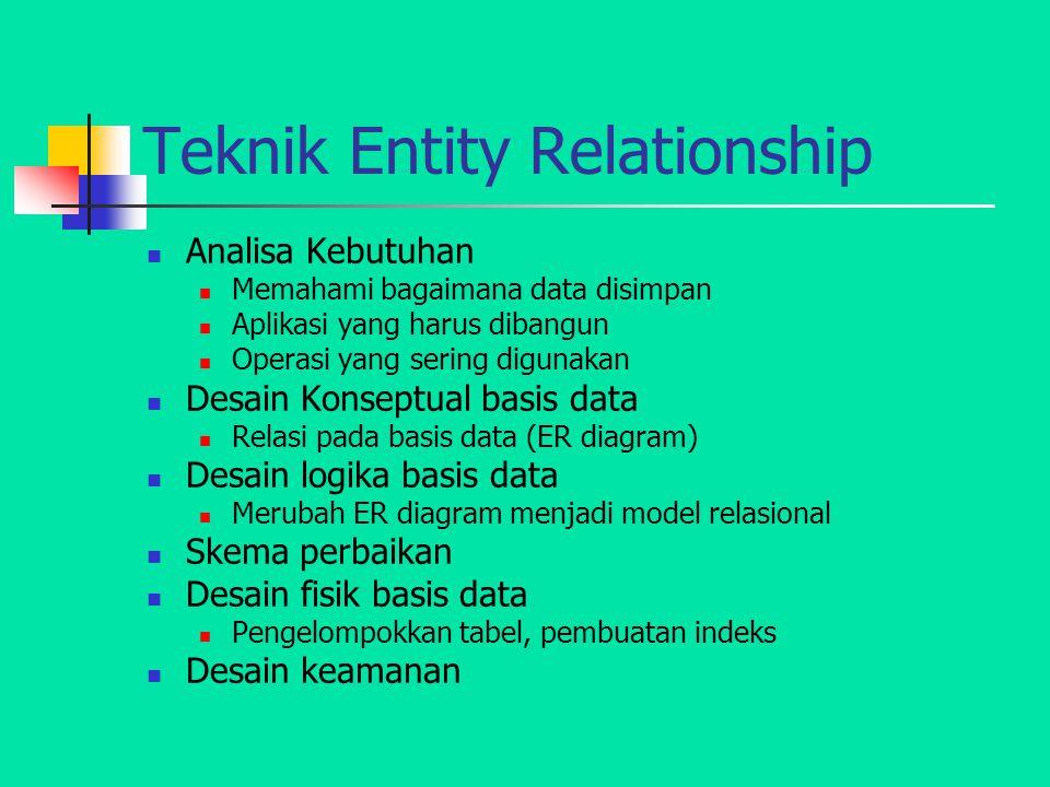 Teknik Entity Relationship