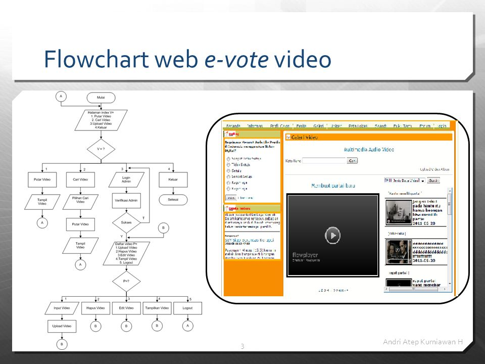 Flowchart web e-vote video