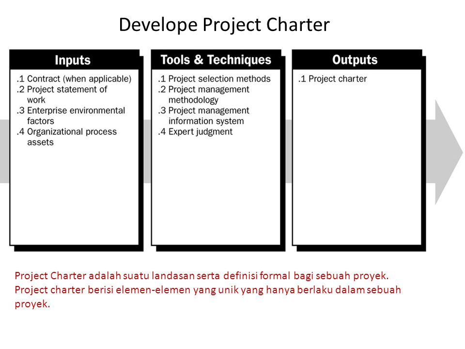 Develope Project Charter