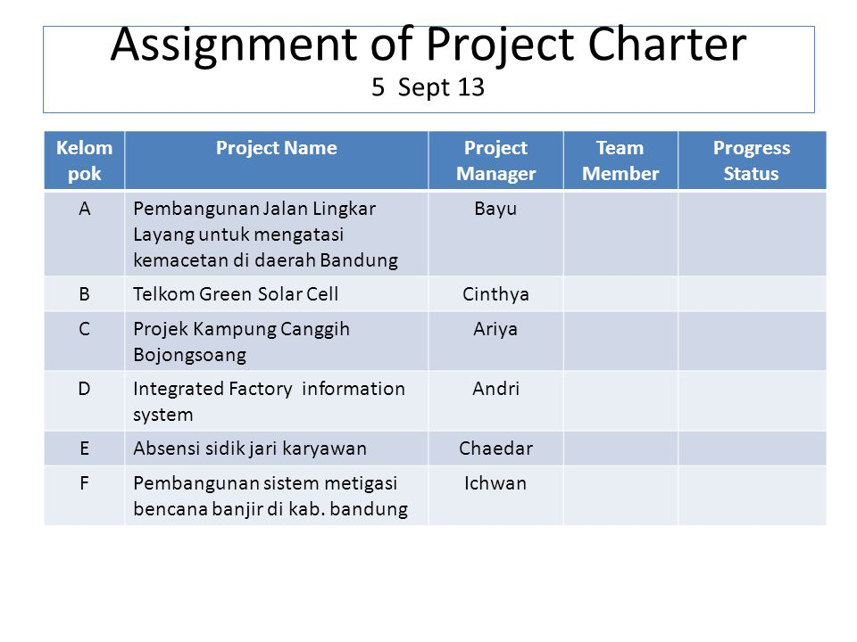 Assignment of Project Charter 5 Sept 13