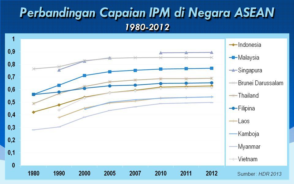 Perbandingan Capaian IPM di Negara ASEAN 1980-2012