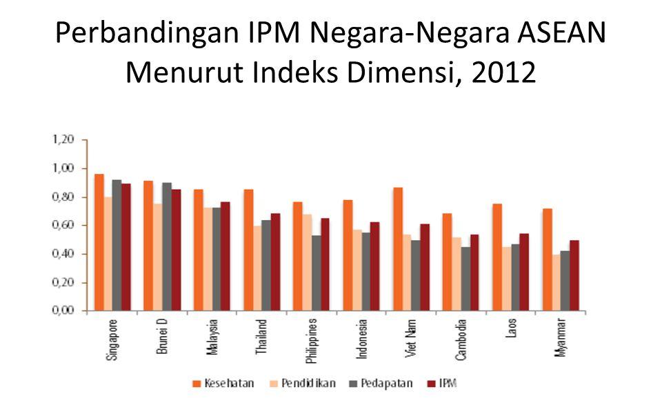 Perbandingan IPM Negara-Negara ASEAN Menurut Indeks Dimensi, 2012